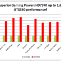 Radeon 7970 To Perform Up To 1.6x Faster Than The GTX580 [Rumor]